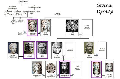 Dinastia Severilor
